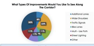 A sampling of comments about improvements sought on Sandy Creek Road. Graphic/Fayette County website.