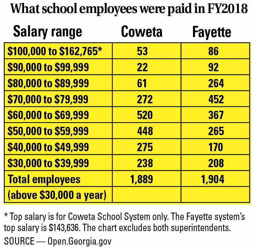 Fayette easily tops neighbor Coweta in teacher salaries