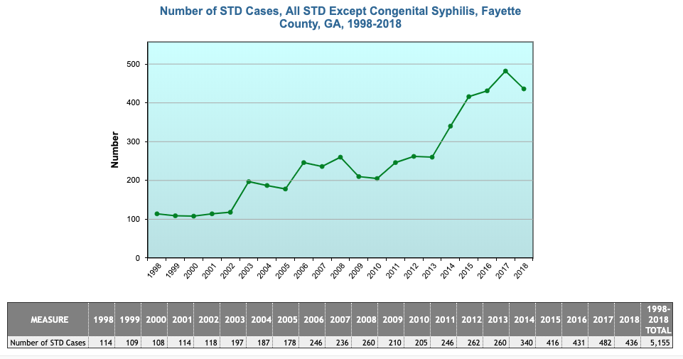 Chart shows numbers of STDs reported in Fayette for past 20 years.