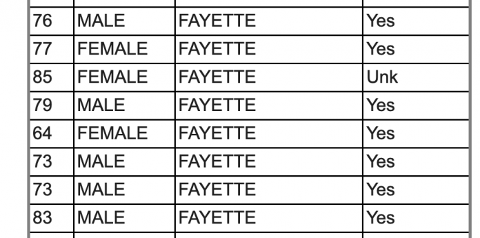 Portion of chart from the Georgia Department of Public Health that shows deaths from Covid-19 in Fayette County.