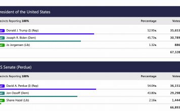Final tally of Fayette votes cast for president and U.S. Senate.