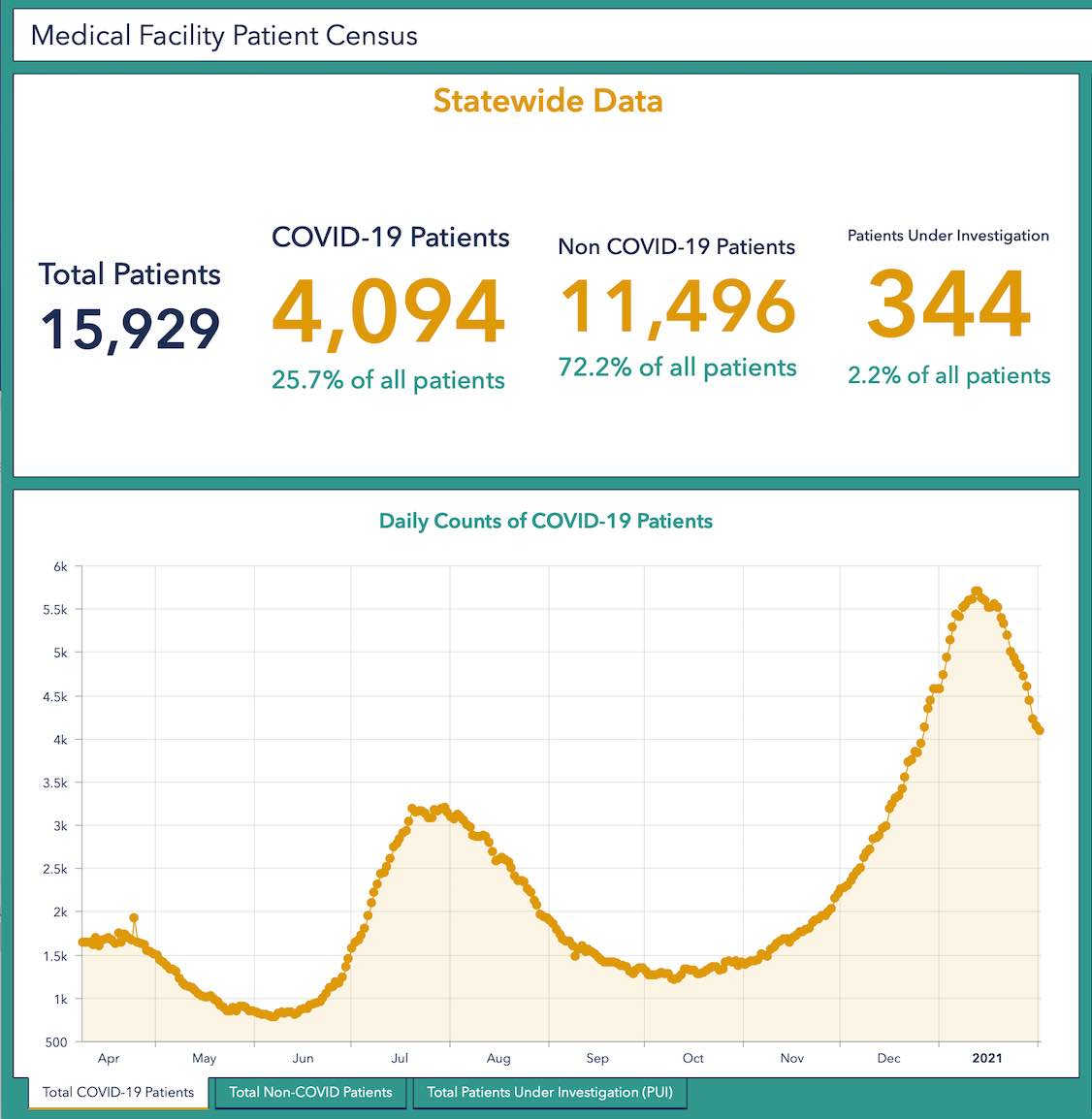 <b>The Feb. 1 report of patients in medical facilities being treated for Covid-19. Source/GA Covid-19 Status Dashboard.</b>