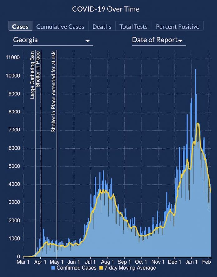 The graph of confirmed Covid cases statewide shows a trend toward lower numbers of new cases. Graph/Georgia Department of Public Health.