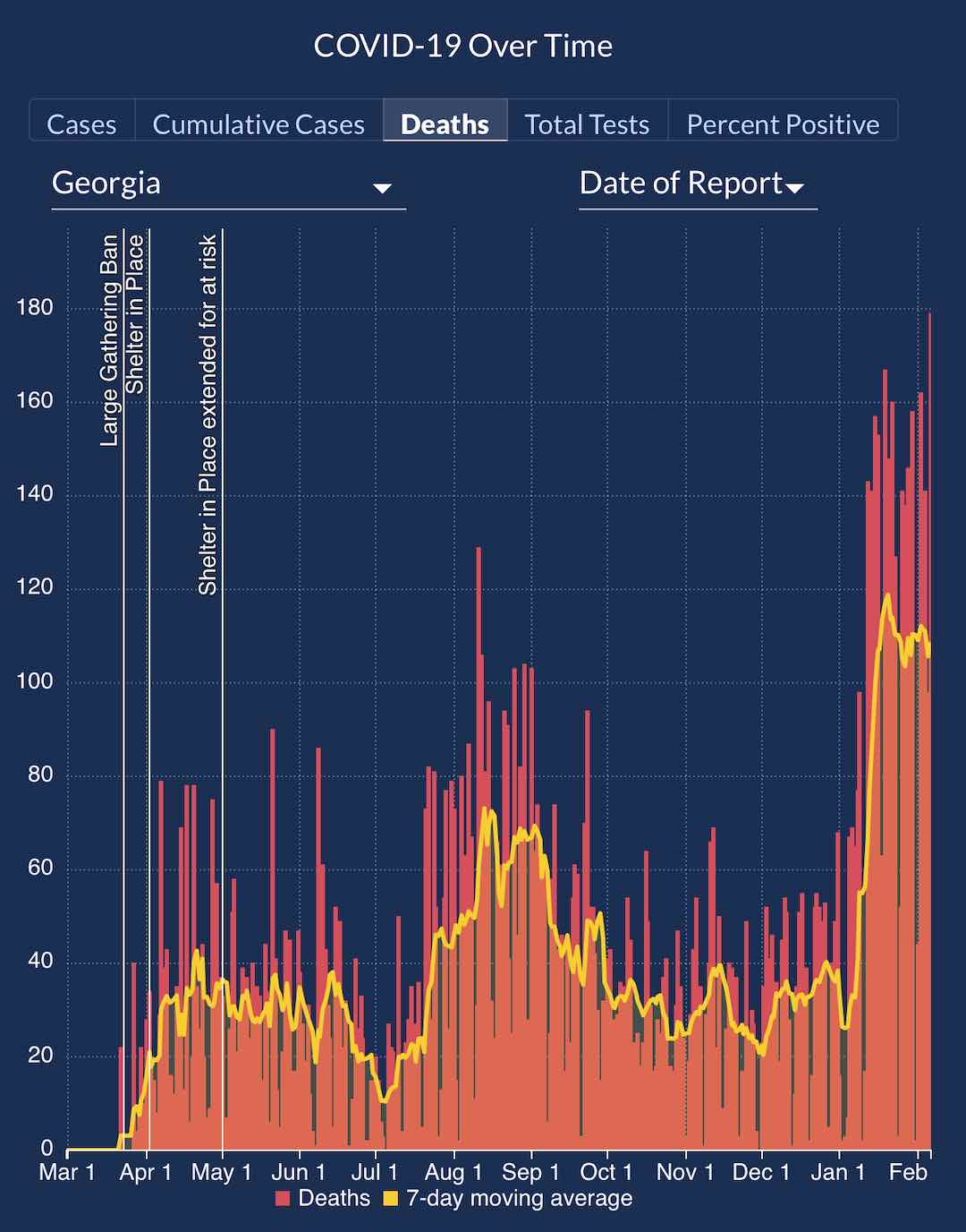 <b>DPH chart on Feb. 6 shows a pandemic high death toll from January into February.</b>