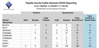Fayette County Schools weekly Covid report from Jan. 30 through Feb. 5. Graphic/Fayette County School System.