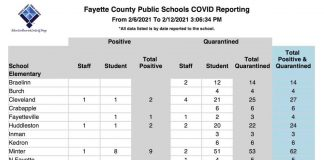 Breakout of new Covid cases and quarantines in Fayette County School System, in chart provided by the system Feb. 13.