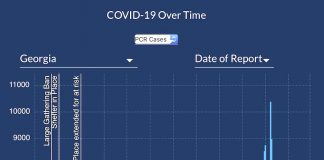 Graph shows the 7-day moving average of new Covid-19 cases reported in Georgia during the past year as of March 3. Graph/DPH.