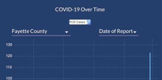Graph above is close-up of Covid cases reported in Fayette County from Oct. 1, 2020, through March 6, 2021. The 7-day moving average is the yellow line in the graph provided by the Georgia Department of Public Health.