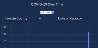 The 7-day moving average of new Covid cases in Fayette County is depicted by the yellow line. Chart covers from October through March 9. Chart from DPH.