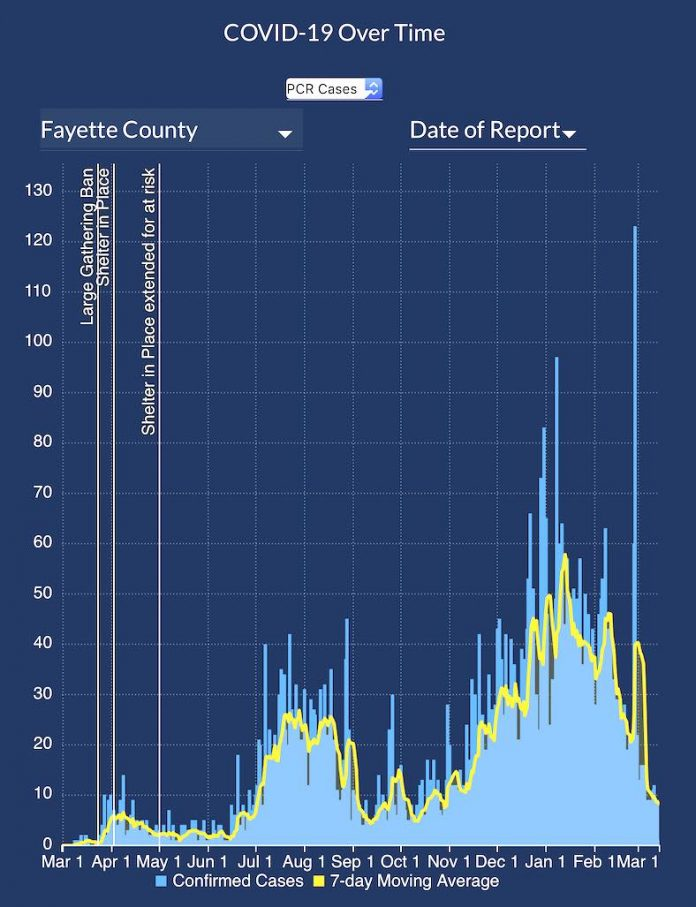 From the DPH, the graph of Covid cases in Fayette County shows a 7-day moving average (yellow line) on the right at its lowest point in many months.
