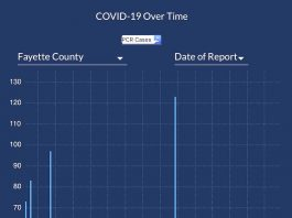 The DPH graph shows the 7-day moving average of confirmed Covid-19 cases reported in Fayette County since early January 2021.