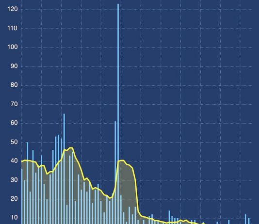 A DPH chart of the 7-day moving average of new Fayette cases (depicted by the yellow line) focuses in on late January through April 15, indicating that the decline in case numbers has leveled off.