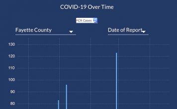 The DPH graph of Fayette new case reports shows a slight rise on the bottom right, indictating that the low point after the early January peak may have reached more than 2 weeks ago.
