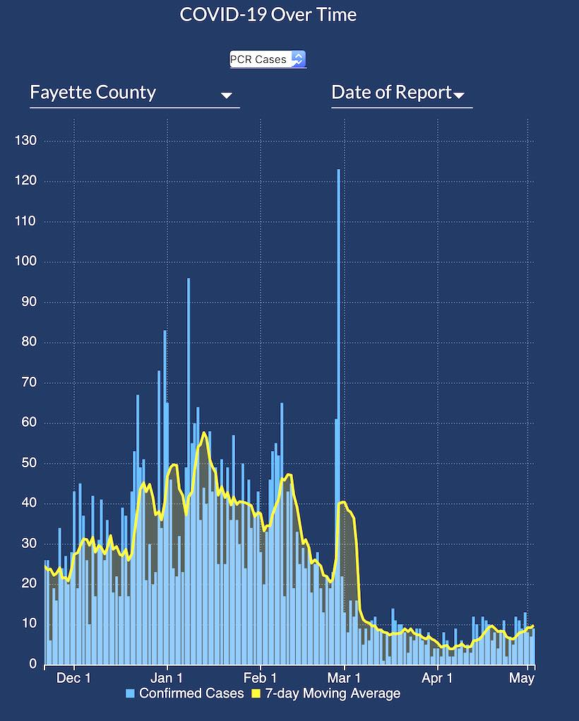 <b>Fayette Covid numbers have plateaued at a low daily level.</b>