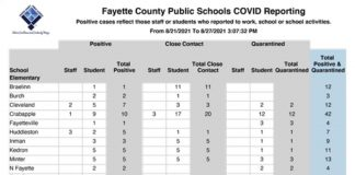 Fayette School System Covid report for week of Aug. 21-27.