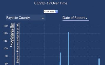 Follow the yellow line to see that Covid cases are headed downward from a pandemic peak in Fayette County. Graphic/Ga. DPH.