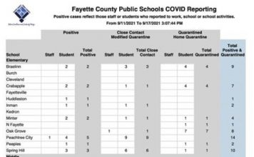 Covid report for Fayette schools for week of 9-11 to 9-17.