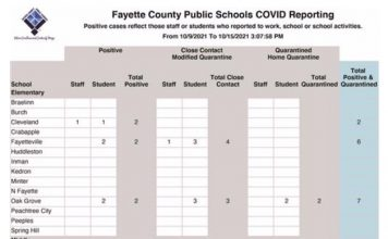 The weekly Covid report of new cases in Fayette County schools for the week of Oct. 9 to Oct. 15.
